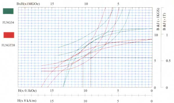 Demagnetization Curve of Sintered AlNiCo Magnet Alloy